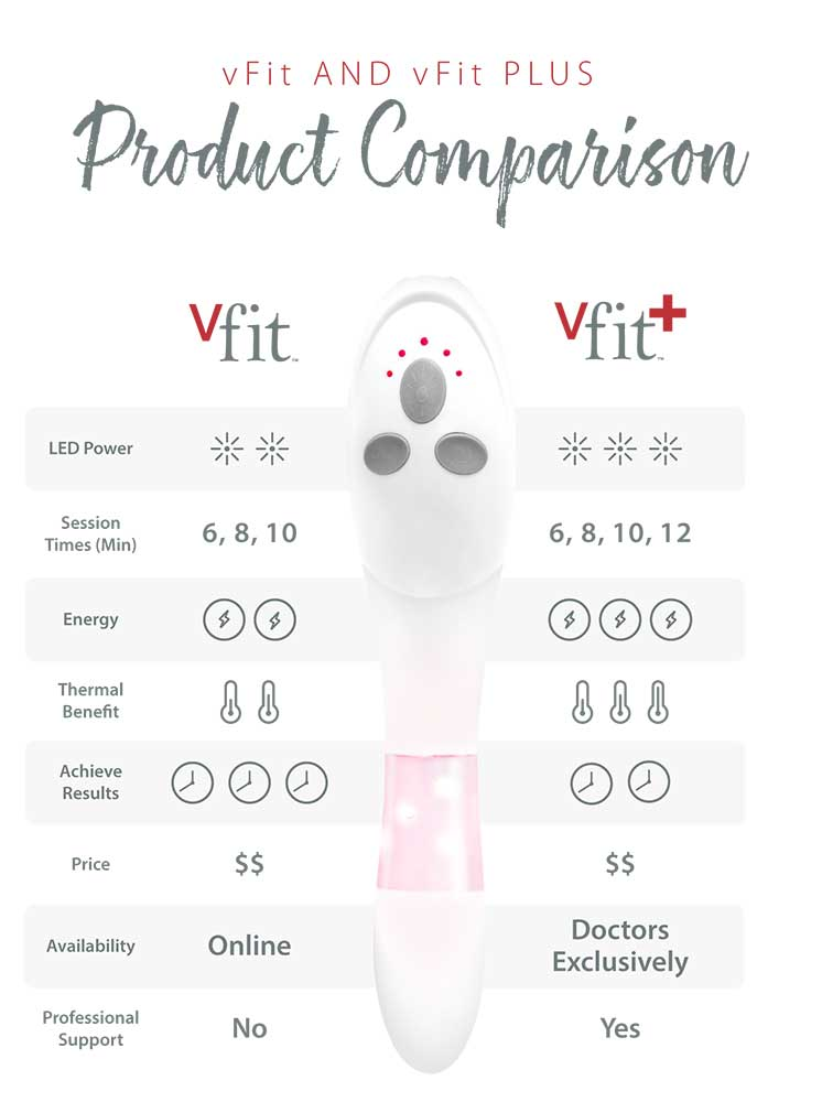 vfit and vfit plus